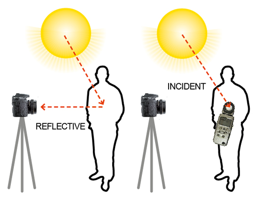 Incident and reflective metering