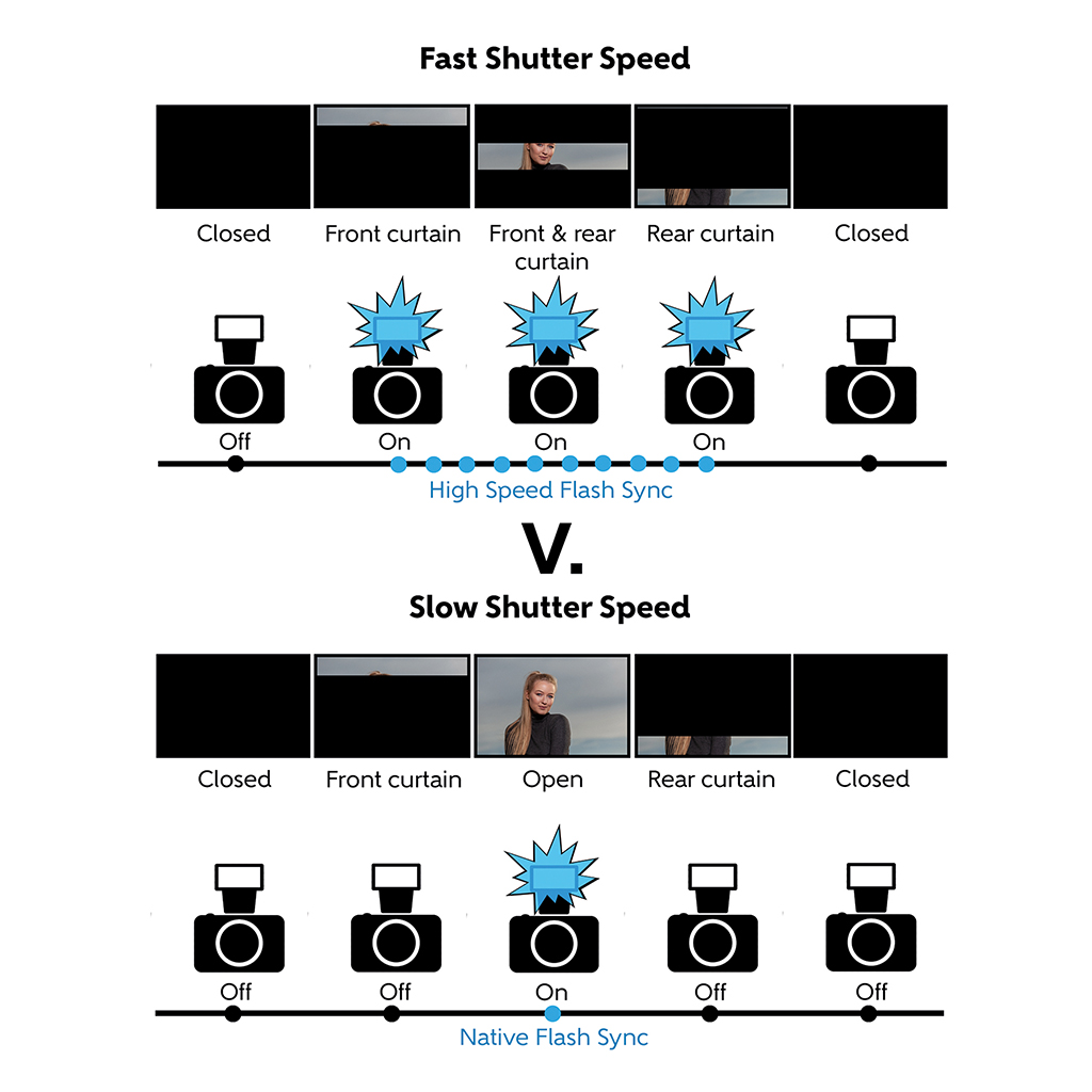 How to use flash on location 4